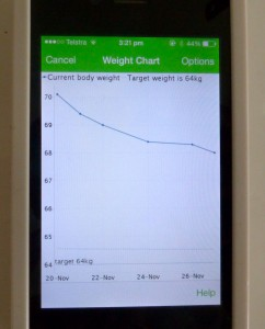 My Net Diary App weight loss chart