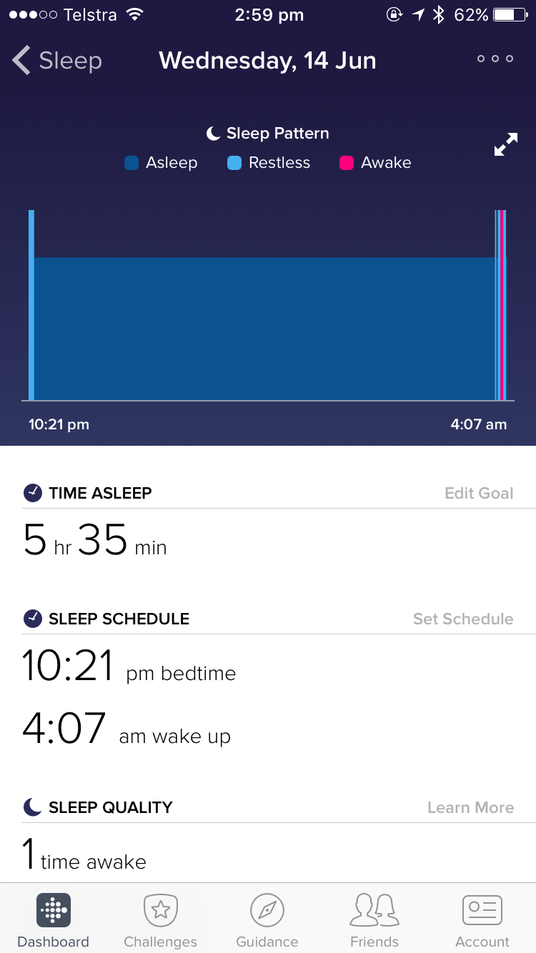 Sleep pattern last Wednesday night